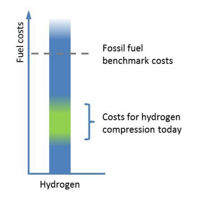 Fuel costs graph by LBST © LBST 2017